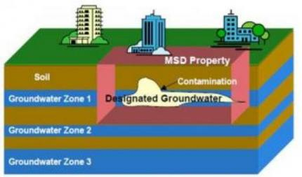 msd groundwater image